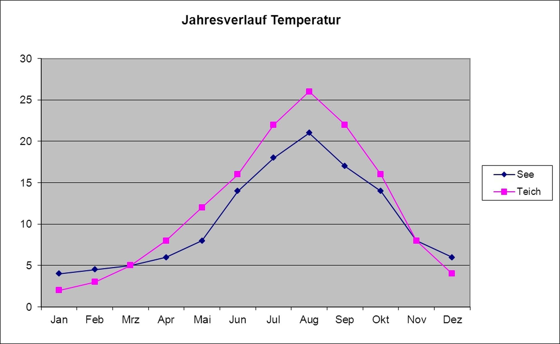 die temperatur im jahresverlauf trivial oder doch nicht